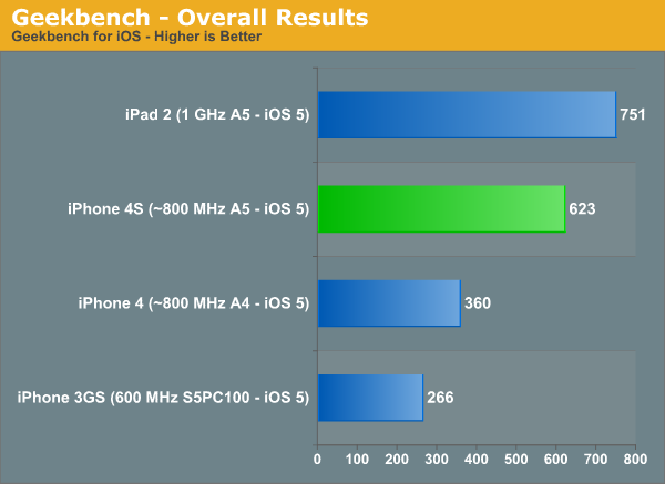 Apple Benchmarks iPhone 4S