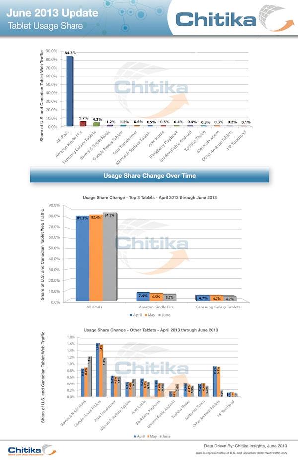 Chitika Auswertung iPad Zuwachs