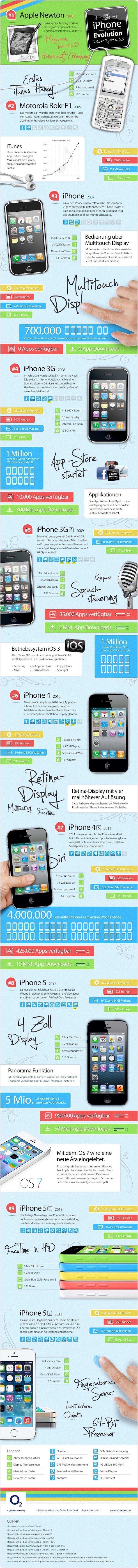 Infografik: Die iPhone Evolution bis zum 5C & 5S