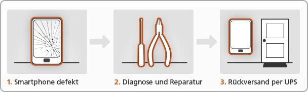 Drei Schritte zur  Reparatur