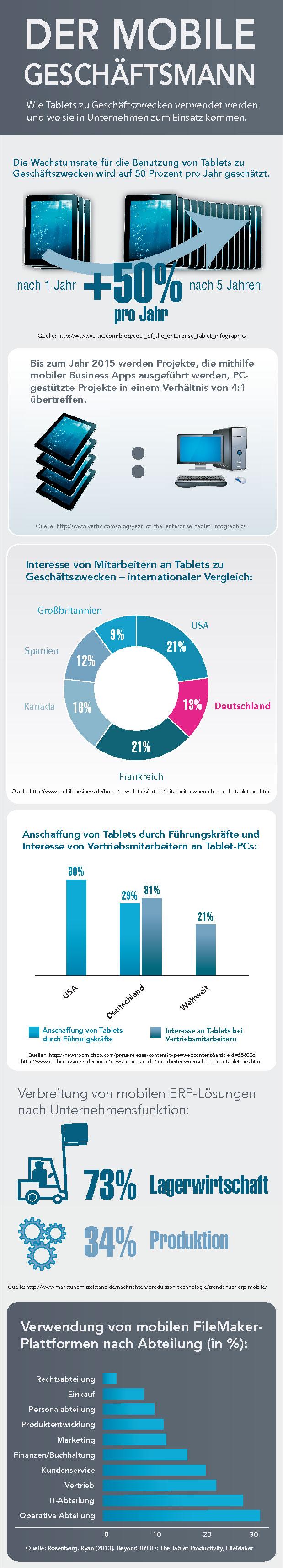 FileMaker Infografik: Der mobile Geschäftsmann