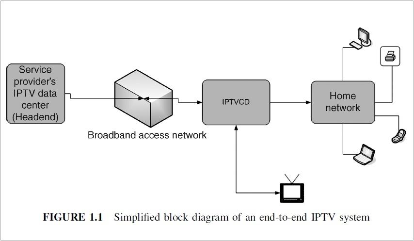 Vereinfachtes iptv-system
