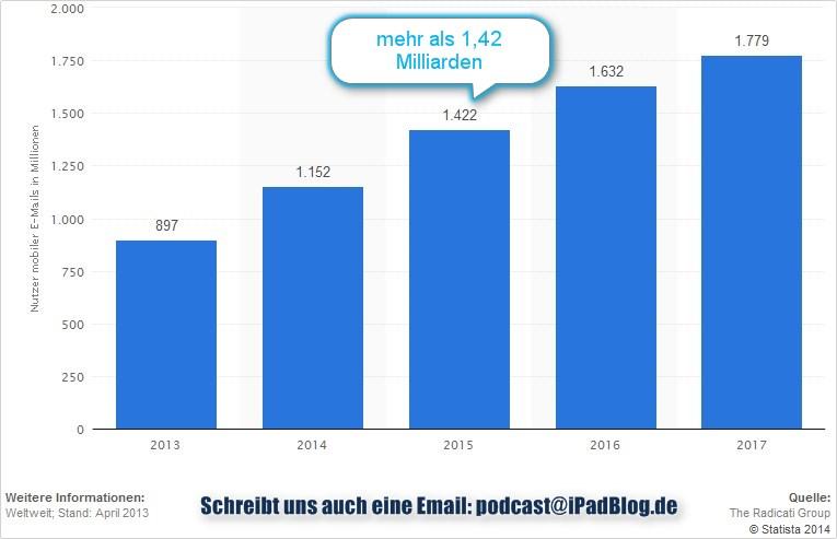 Prognose zur Anzahl der Nutzer von E-Mails über mobile Endgeräte weltweit in den Jahren 2013 bis 2017 (in Millionen)