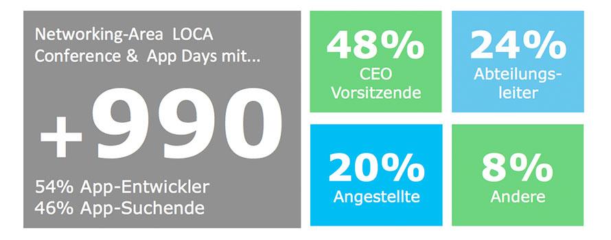 AppDay-Grafik