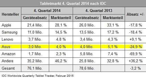 IDC: ASUS ist Vierter im Tablet-Geschäft bei der Betrachtung Q4 2014