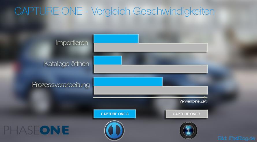 Phase One Capture One Vergleich im Bereich Geschwindigkeit
