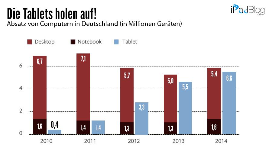 Tablets-holen-auf-Grafik