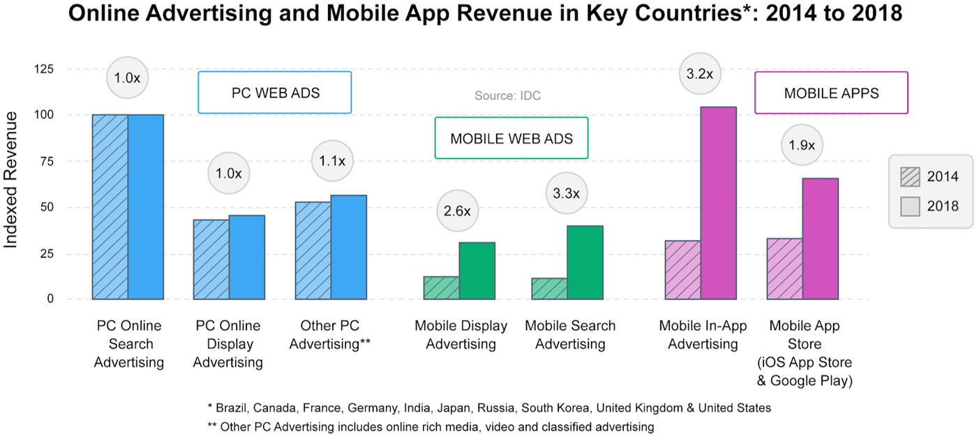 Online-and-App-Revenue-2014-2018