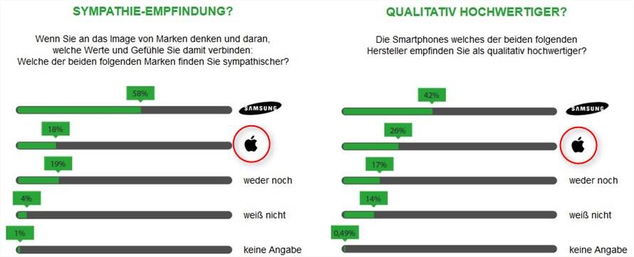 Vergleich Apple versus Samsung bei Studie von modeo.de
