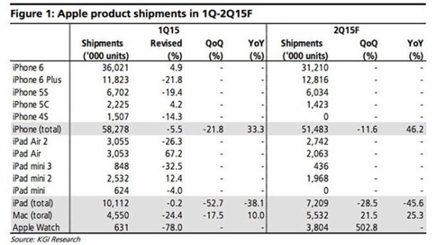 iPad-Verkaufszahlen