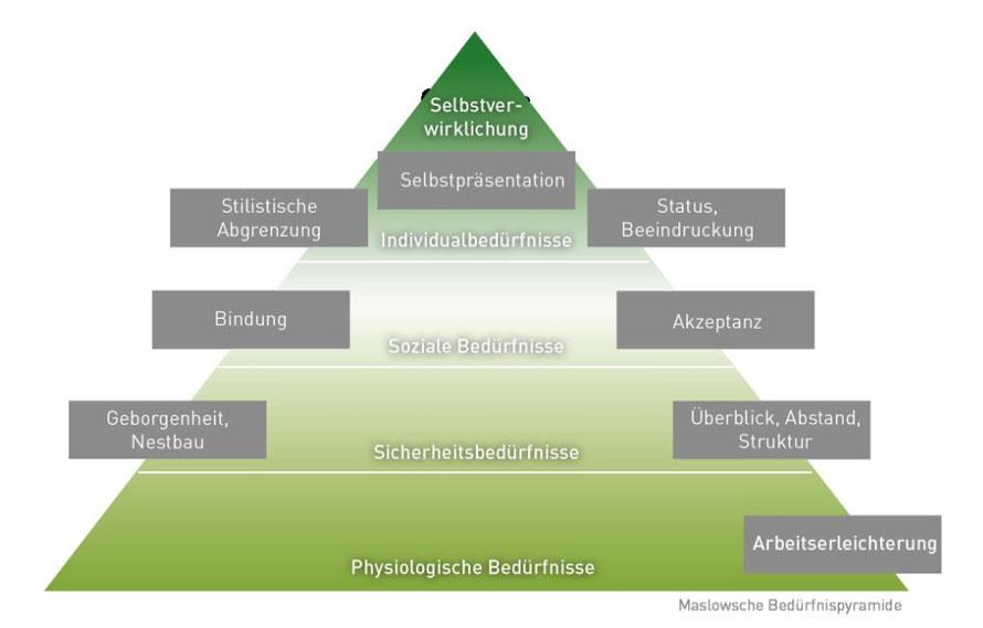 Leitz Maslowsche Bedürfnispyramide