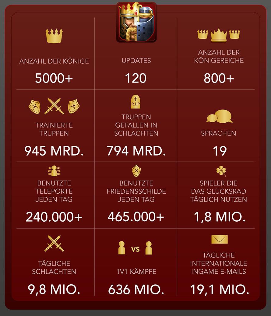 Infografik Clash-of-Kings Im Oktober 2015
