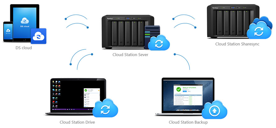 DSM Synology Cloud Station 4