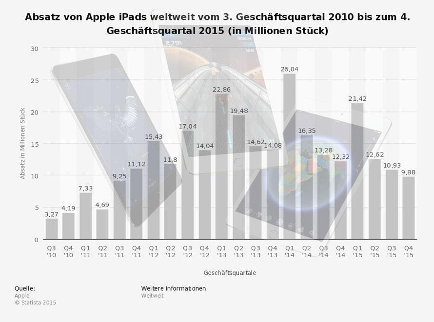 statistic_weltweiter-absatz-von-apple-ipads-nach-quartalen-bis-q4-2015
