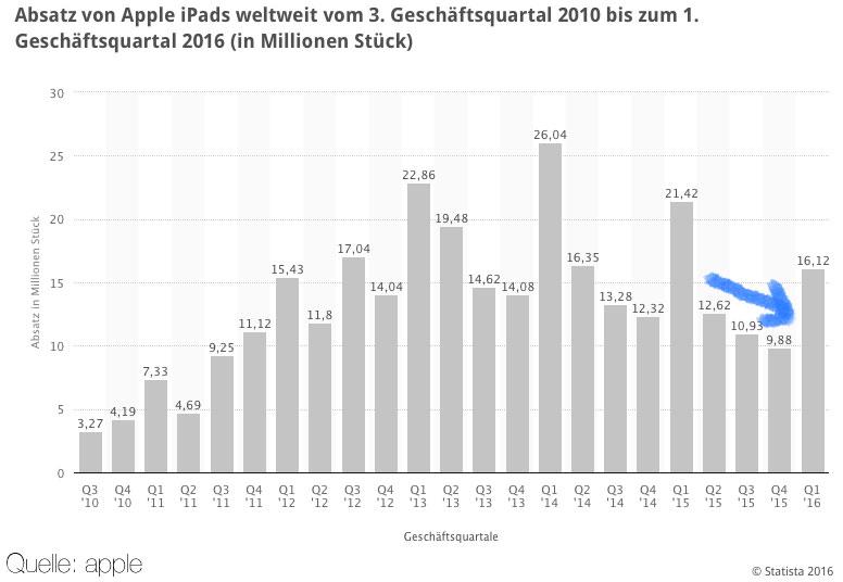 Absatz von Apple iPads weltweit vom 3. Geschäftsquartal 2010 bis zum 1. Geschäftsquartal 2016