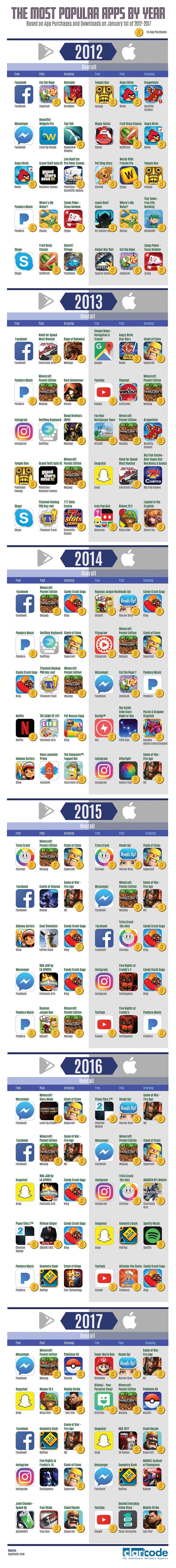 Beliebtesten Apps 2012 bis 2017 iPadBlog.de