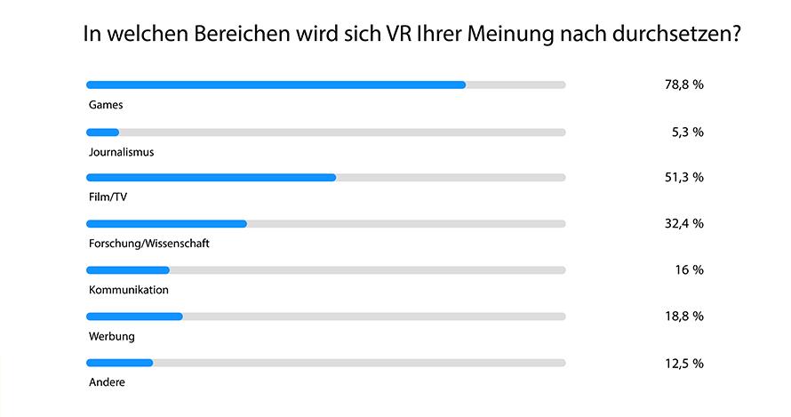 VR-Brille-Bereiche-iPadBlog.de