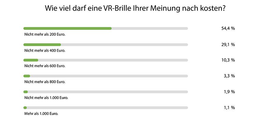 VR-Brille-Kosten-Studie